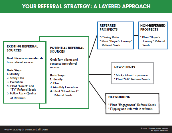 Referral Strategy as a Layered Approach