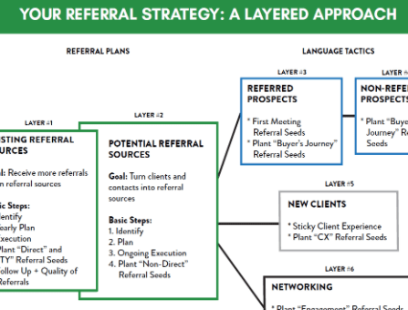Your Referral Strategy: A Layered Approach